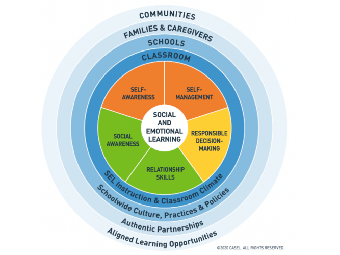 The CASEL 5 Competencies of SEL